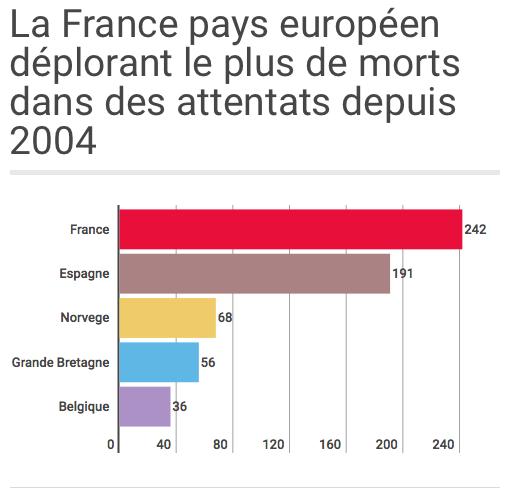 France attentats